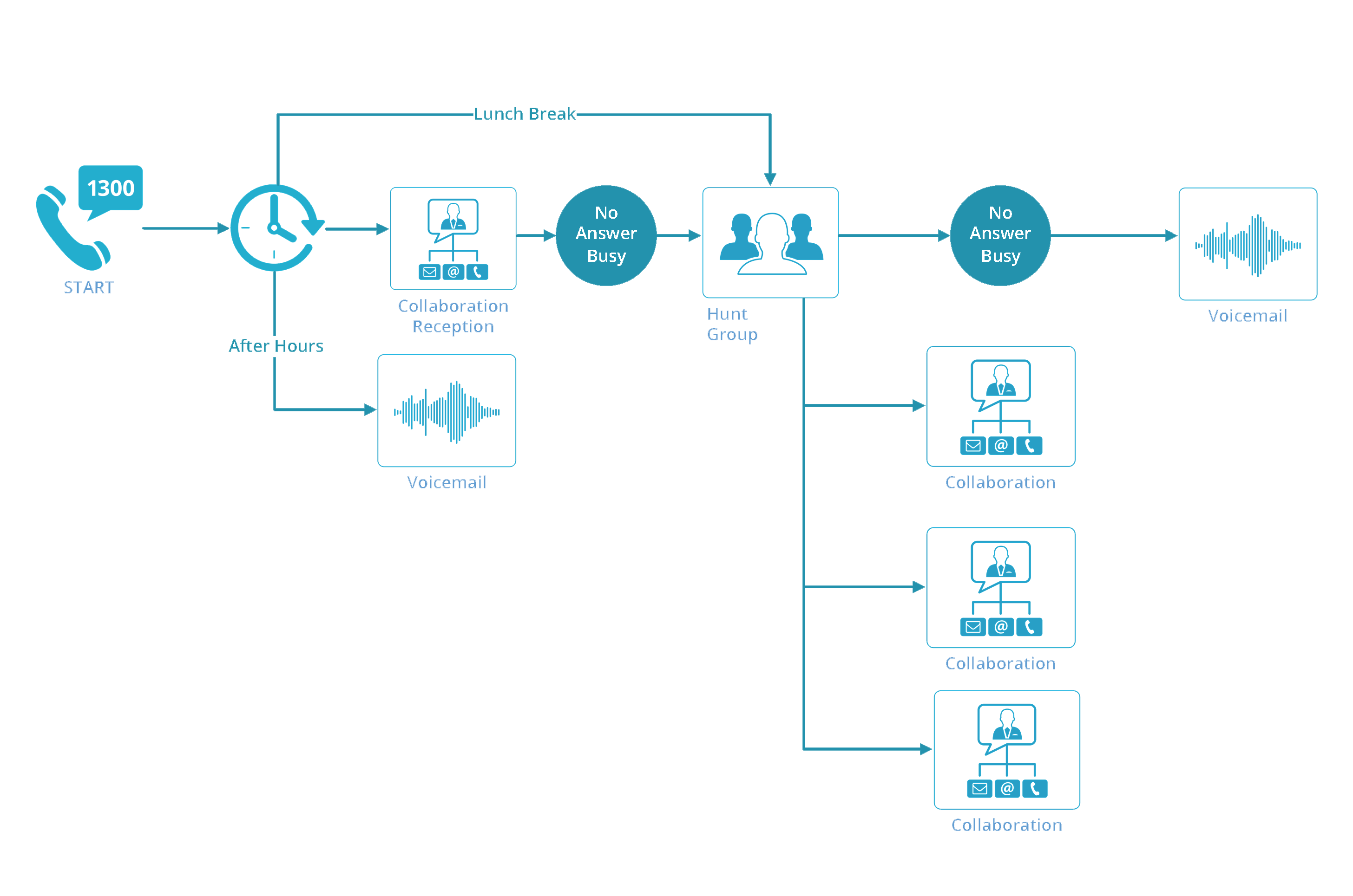 Call Flow Examples: Unified Communications Brisbane