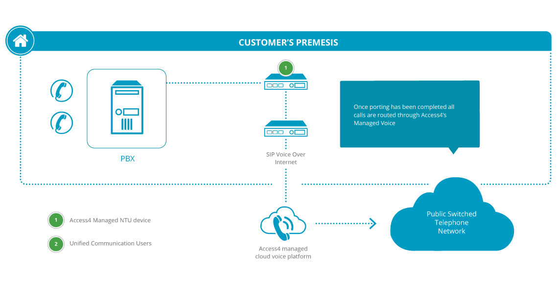 Diagram: VoIP phone systems for small business