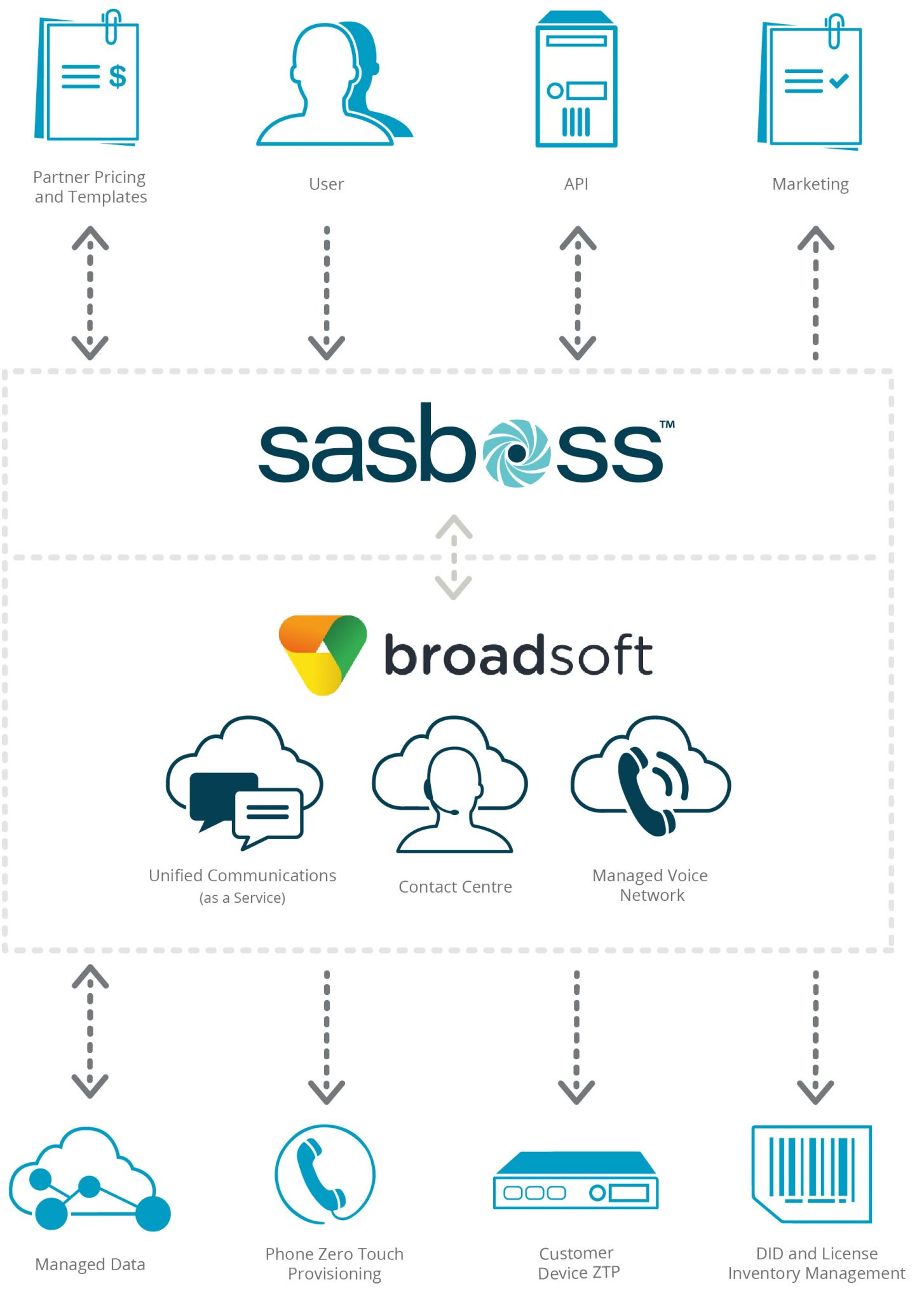 SASBOSS platform: VoIP phone systems for small business