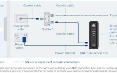 Different NBN connection types explained